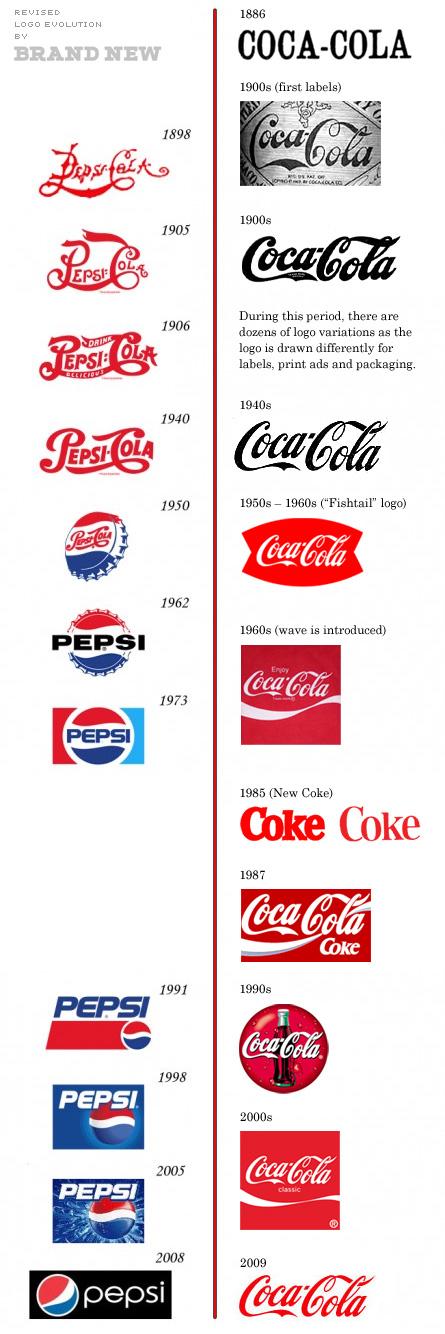 Coca Cola vs Pepsi Logo Design History