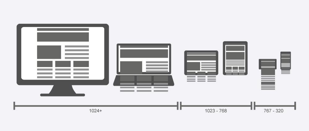 How Responsive Design Can Improve Your Hotel SEO Rankings