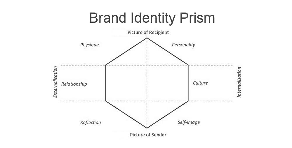 Blank brand prism