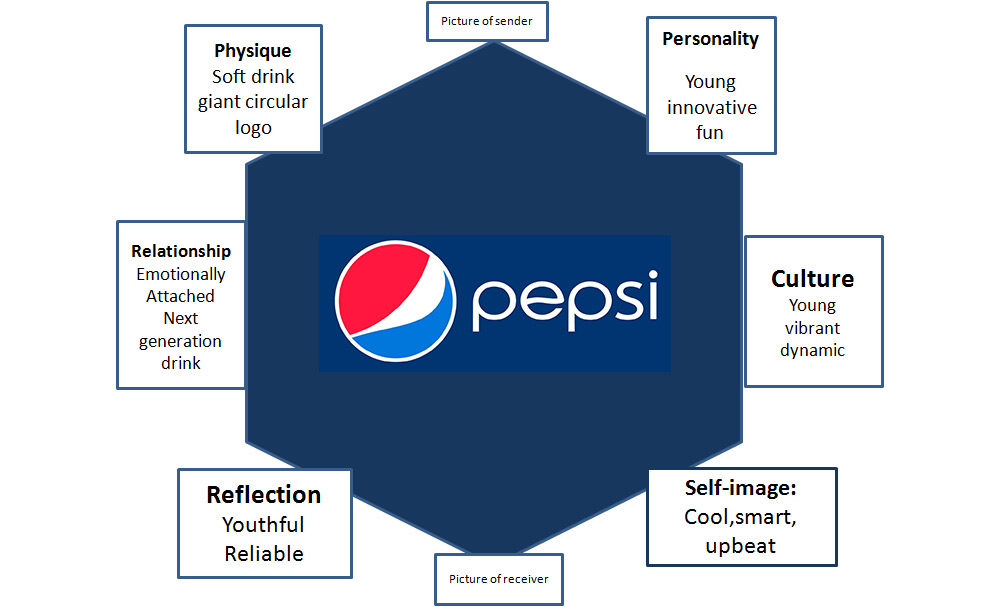 Pepsi brand prism